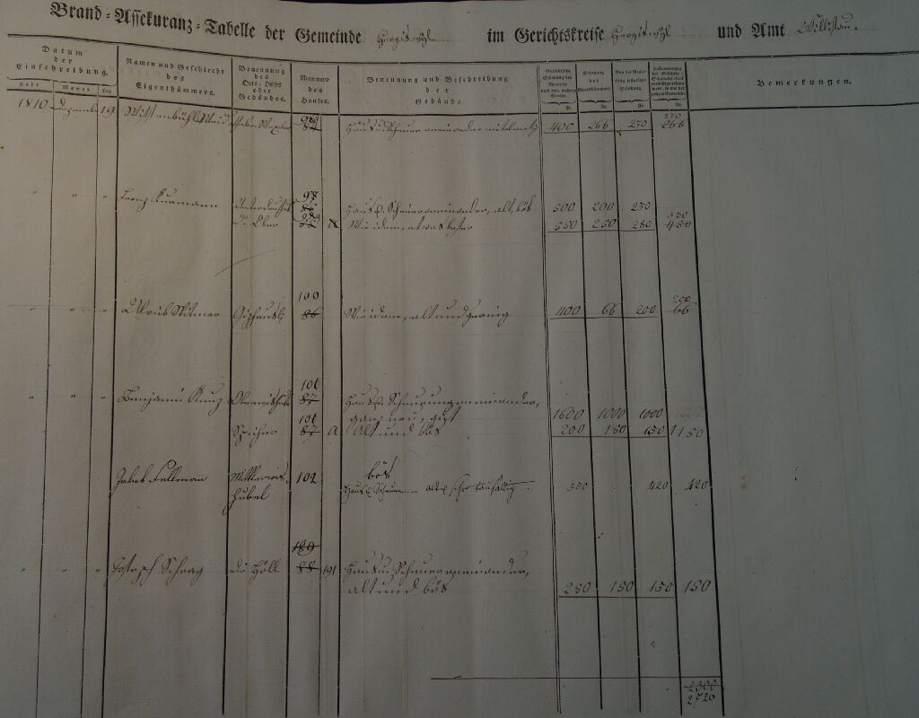 Höll Hergiswil 1810 (Brandassekuranztabelle)